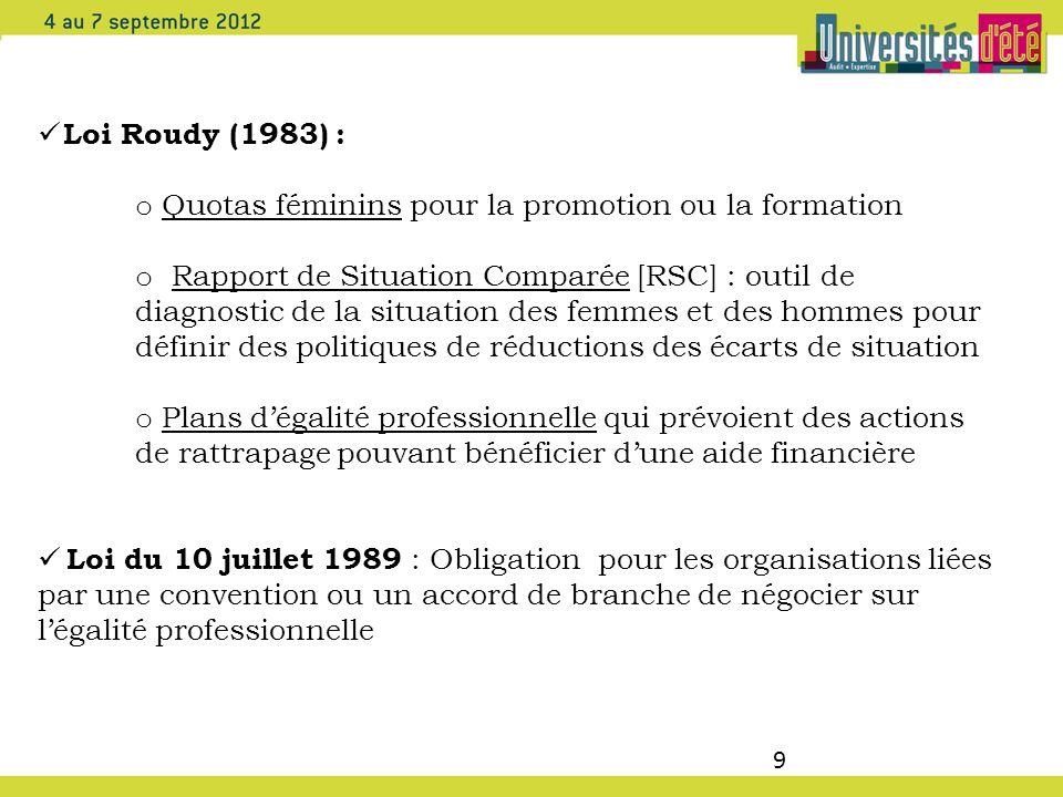 Loi Roudy (1983) : Quotas féminins pour la promotion ou la formation.