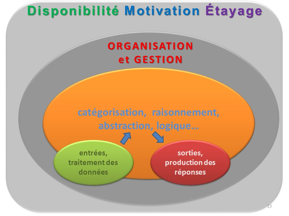 Disponibilité Motivation Étayage