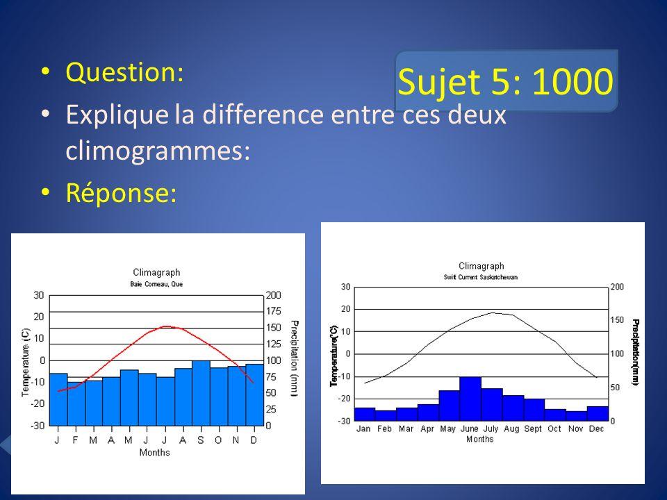 Sujet 5: 1000 Question: Explique la difference entre ces deux climogrammes: Réponse: Back