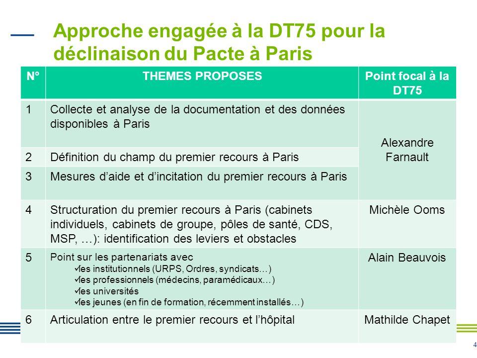 Approche engagée à la DT75 pour la déclinaison du Pacte à Paris