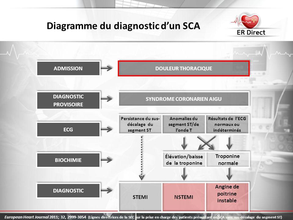Diagramme du diagnostic d'un SCA
