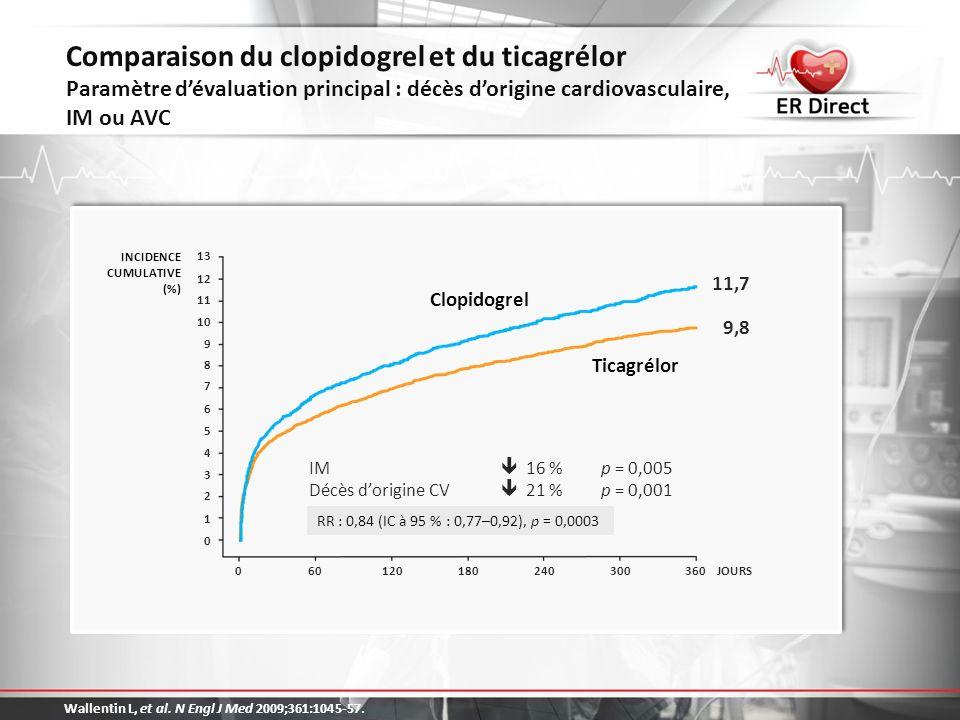 Comparaison du clopidogrel et du ticagrélor Paramètre d'évaluation principal : décès d'origine cardiovasculaire, IM ou AVC