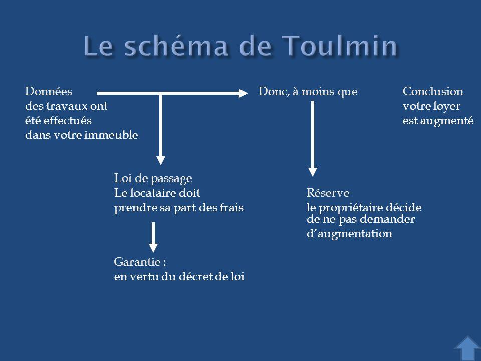 Le schéma de Toulmin Données Donc, à moins que Conclusion