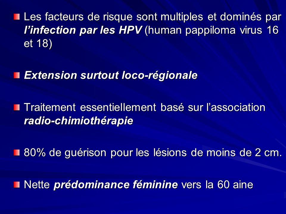 Les facteurs de risque sont multiples et dominés par l'infection par les HPV (human pappiloma virus 16 et 18)