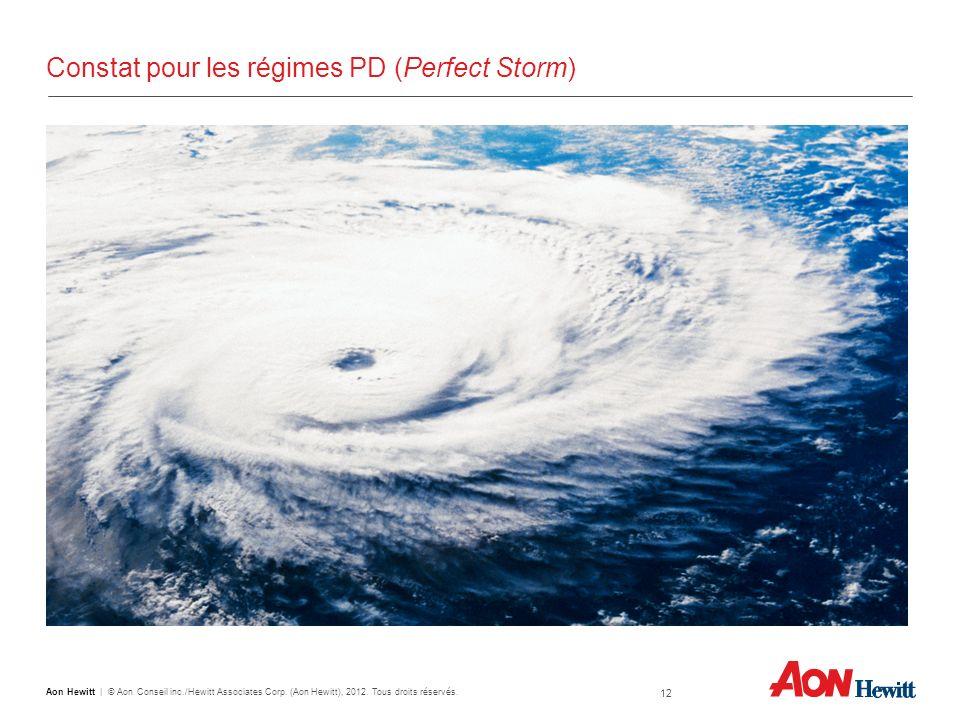 Constat pour les régimes PD (Perfect Storm)