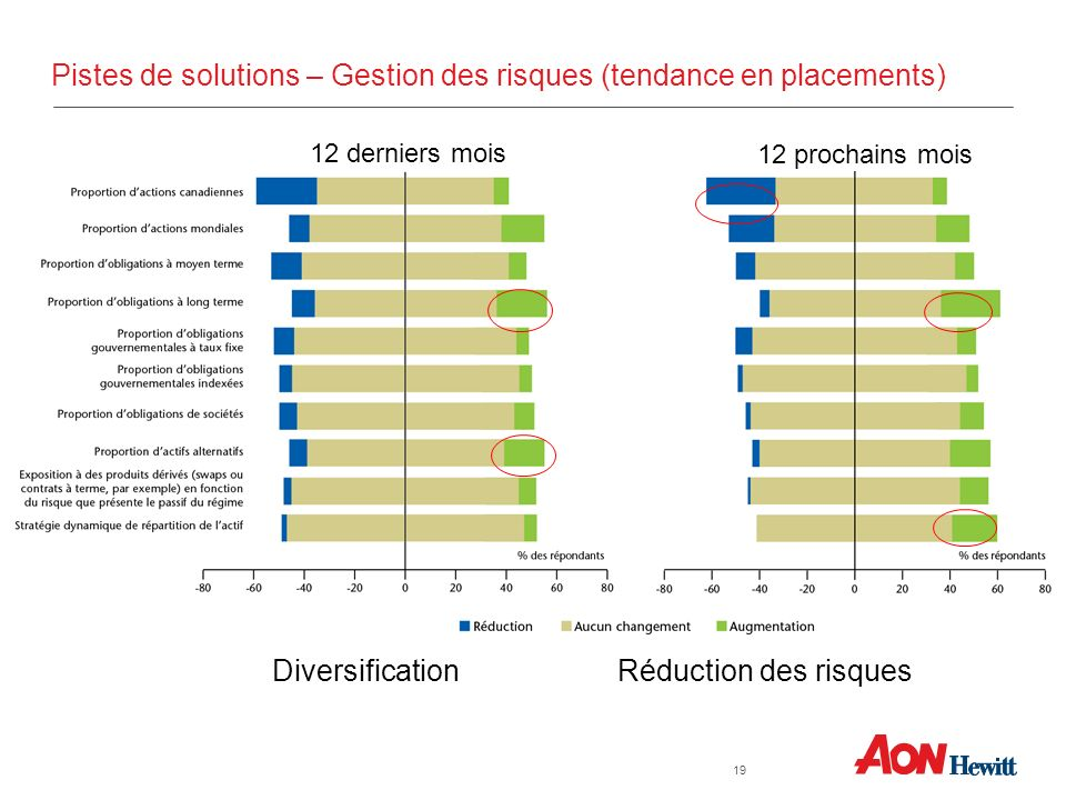Pistes de solutions – Gestion des risques (tendance en placements)
