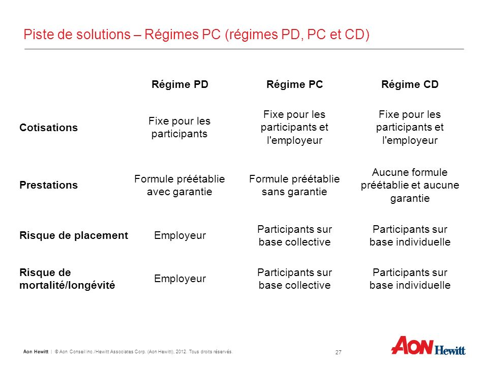 Piste de solutions – Régimes PC (régimes PD, PC et CD)