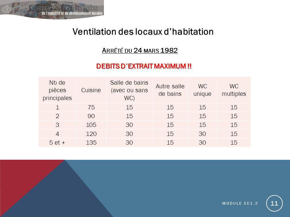 Ventilation des locaux d'habitation