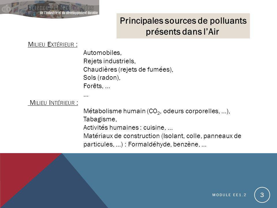 Principales sources de polluants présents dans l'Air