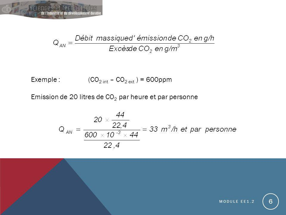 Exemple : (CO2 int – CO2 ext ) = 600ppm