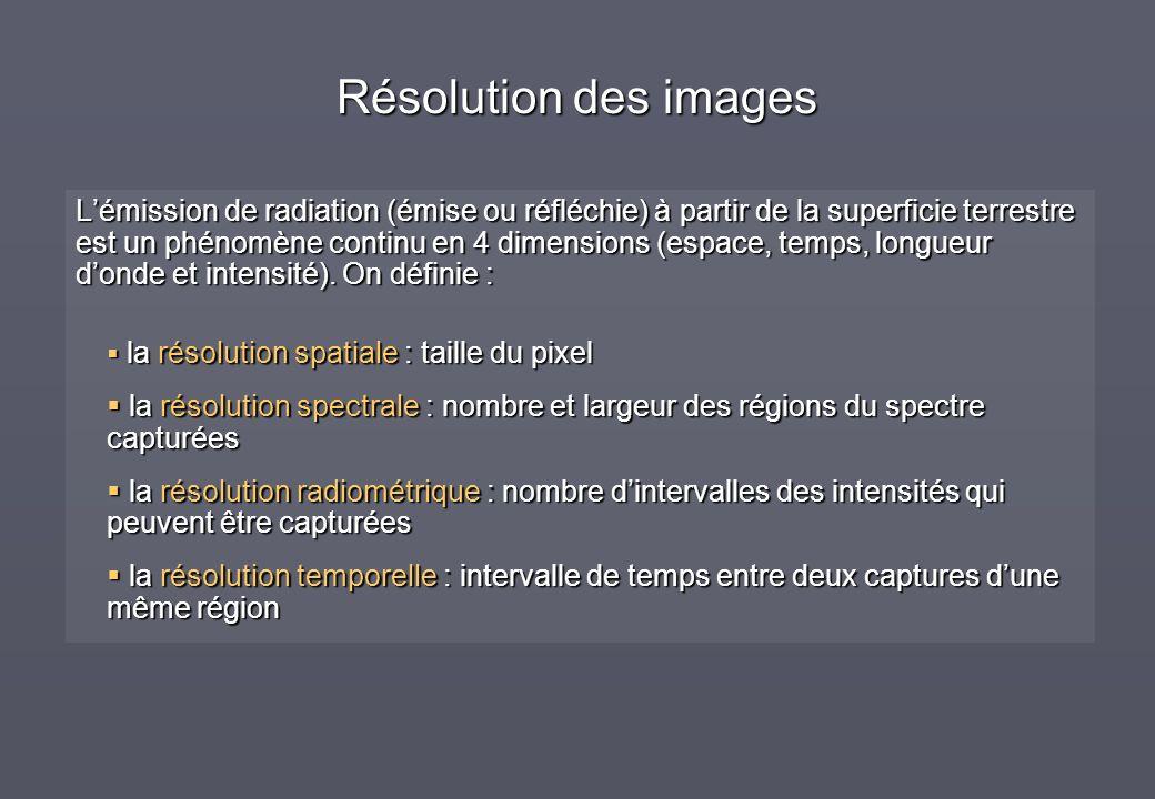 Résolution des images