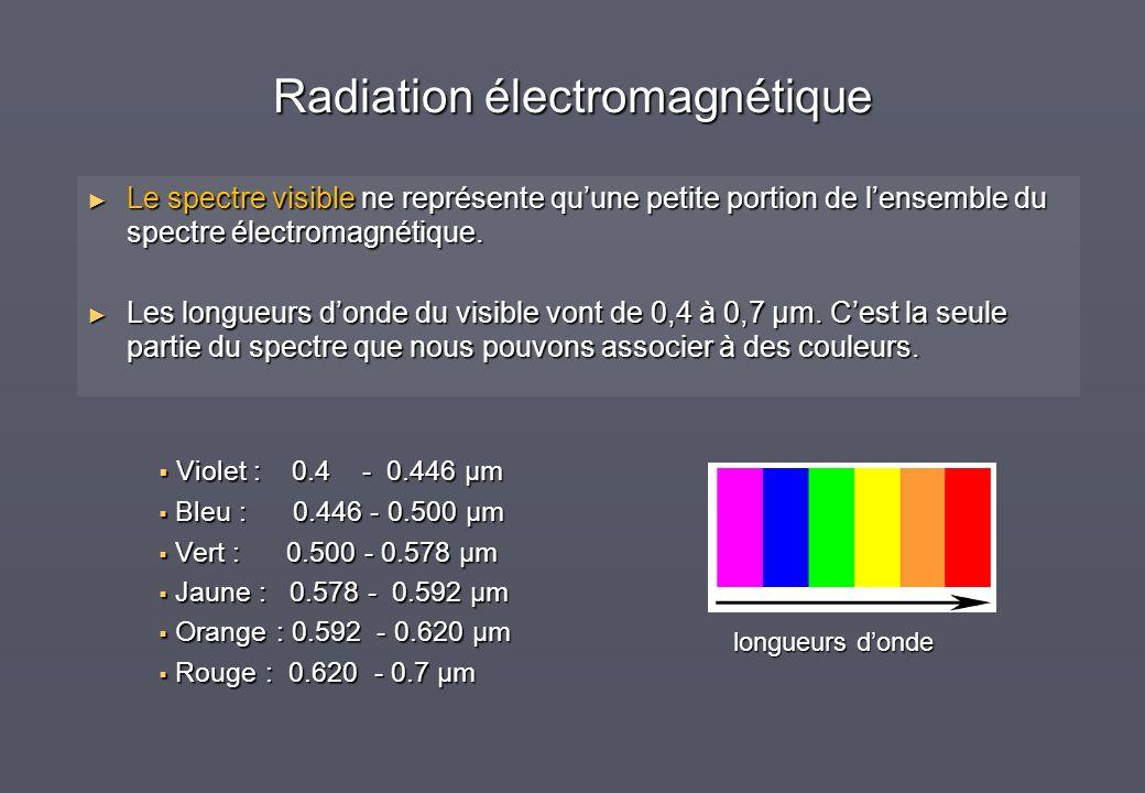 Radiation électromagnétique