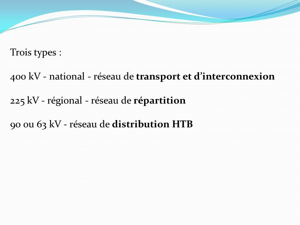 Trois types : 400 kV - national - réseau de transport et d'interconnexion. 225 kV - régional - réseau de répartition.