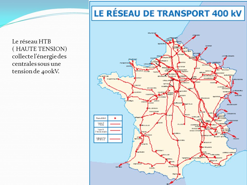 Le réseau HTB ( HAUTE TENSION) collecte l'énergie des centrales sous une tension de 400kV.