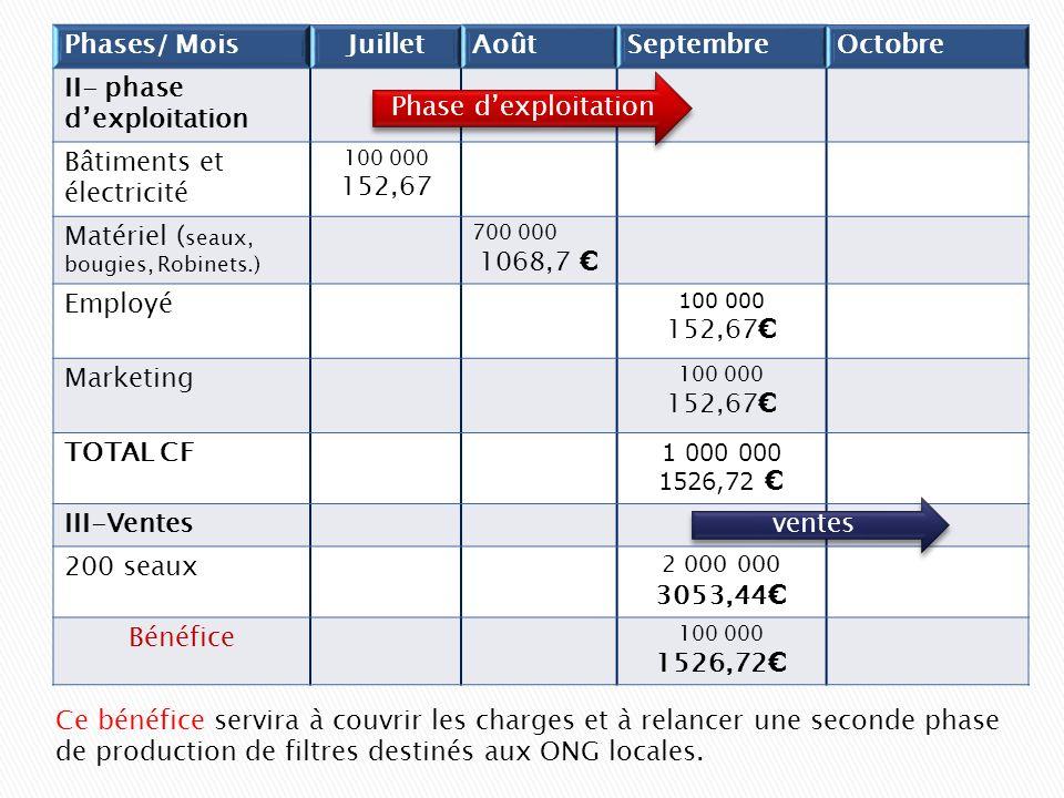 II- phase d'exploitation Bâtiments et électricité 152,67