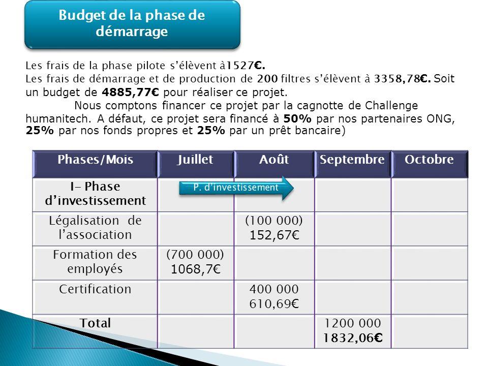 Budget de la phase de démarrage