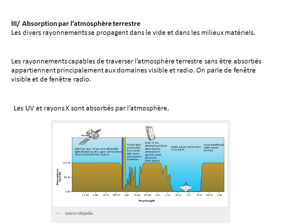 III/ Absorption par l'atmosphère terrestre