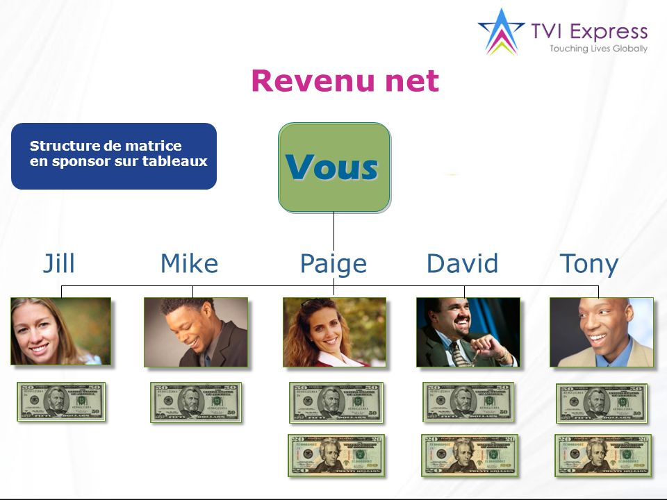 Vous Revenu net Jill Mike Paige David Tony Structure de matrice
