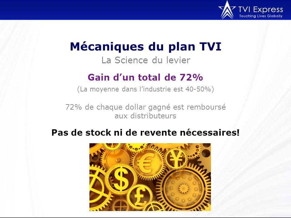 Mécaniques du plan TVI La Science du levier Gain d'un total de 72%