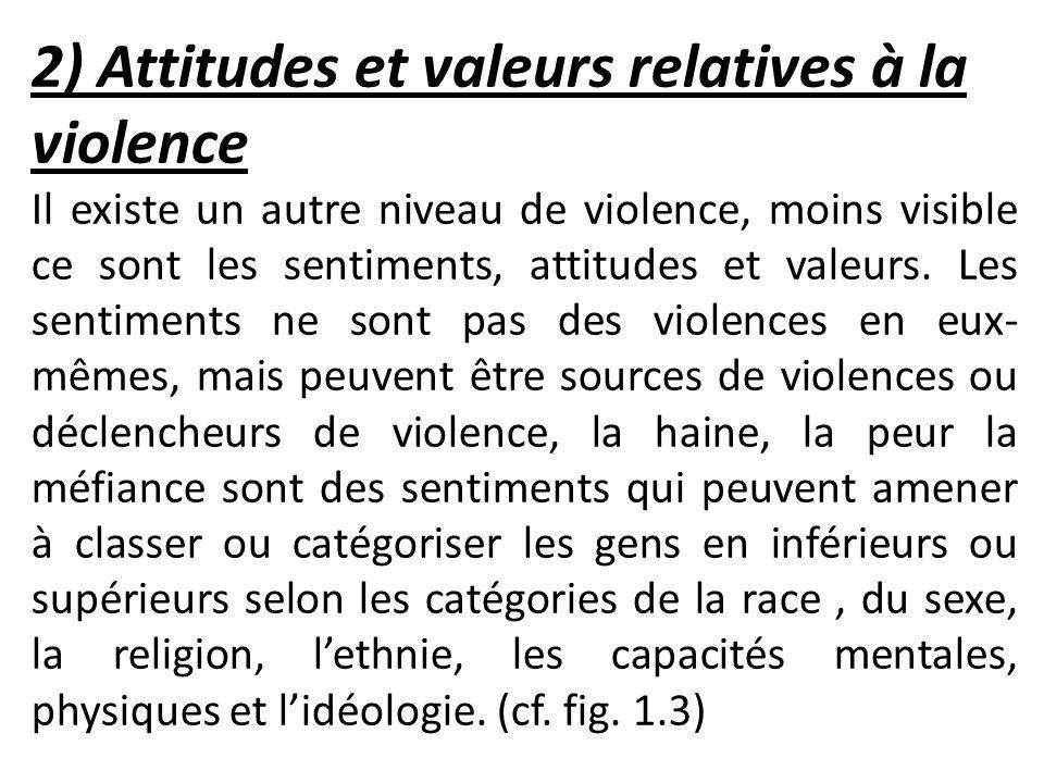 2) Attitudes et valeurs relatives à la violence