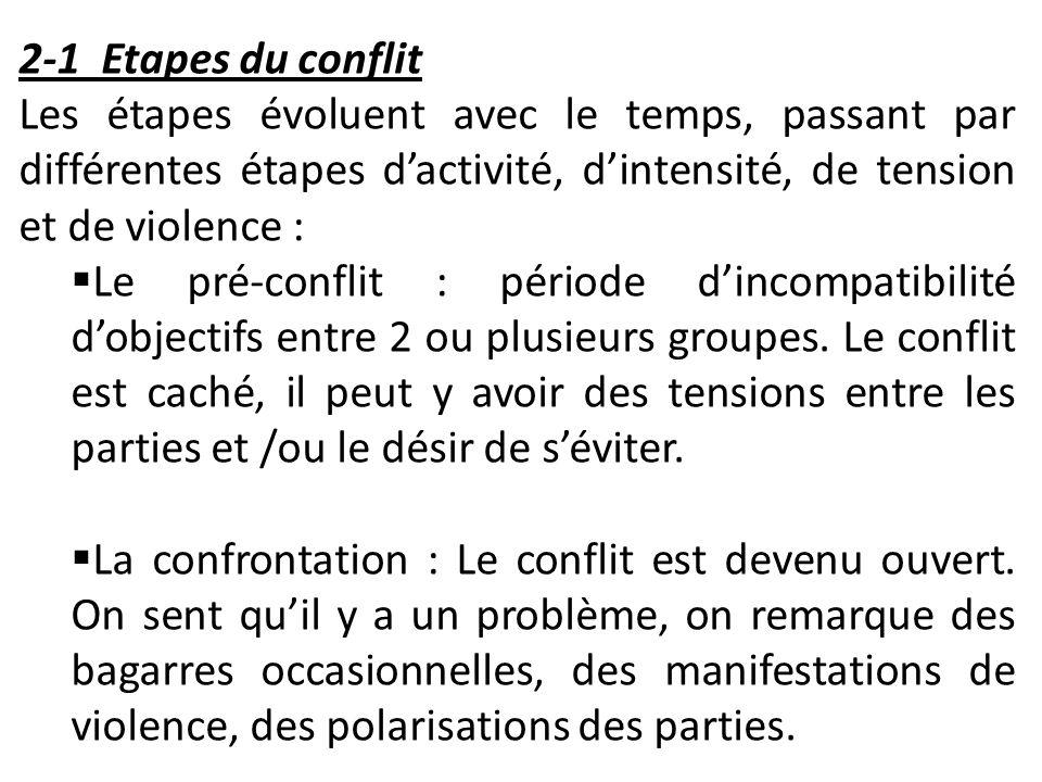 2-1 Etapes du conflit Les étapes évoluent avec le temps, passant par différentes étapes d'activité, d'intensité, de tension et de violence :
