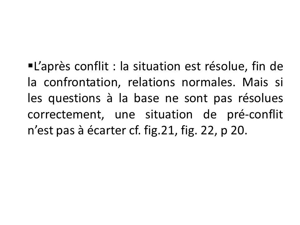 L'après conflit : la situation est résolue, fin de la confrontation, relations normales.