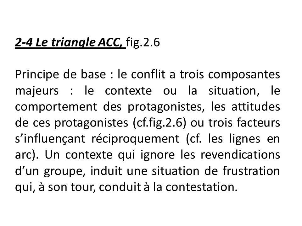 2-4 Le triangle ACC, fig.2.6