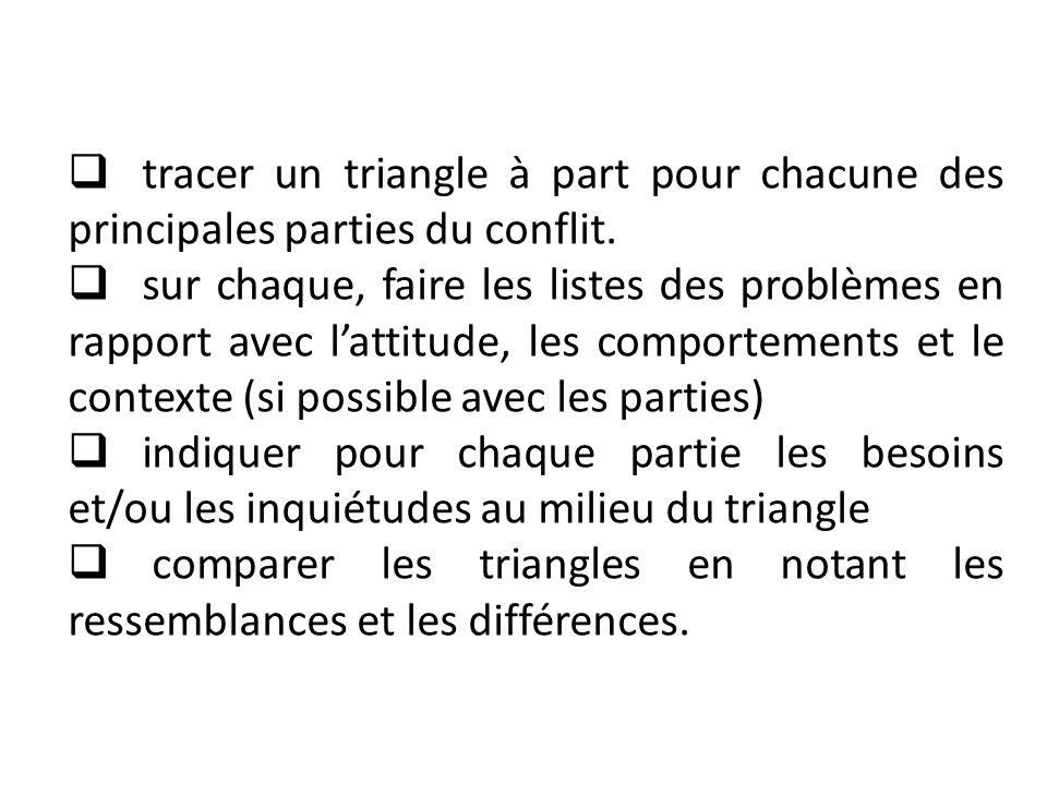 tracer un triangle à part pour chacune des principales parties du conflit.