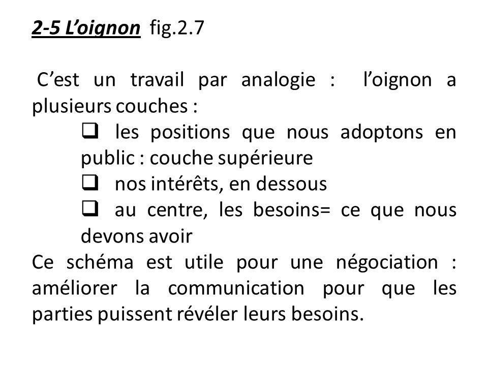 2-5 L'oignon fig.2.7 C'est un travail par analogie : l'oignon a plusieurs couches : les positions que nous adoptons en public : couche supérieure.