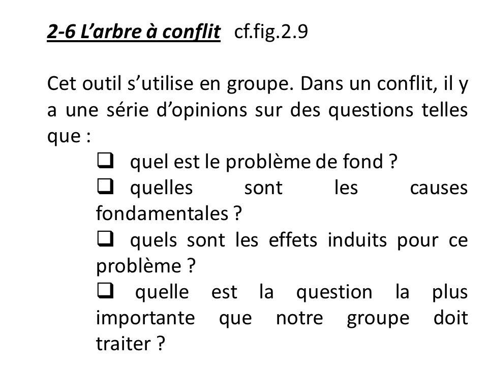 2-6 L'arbre à conflit cf.fig.2.9