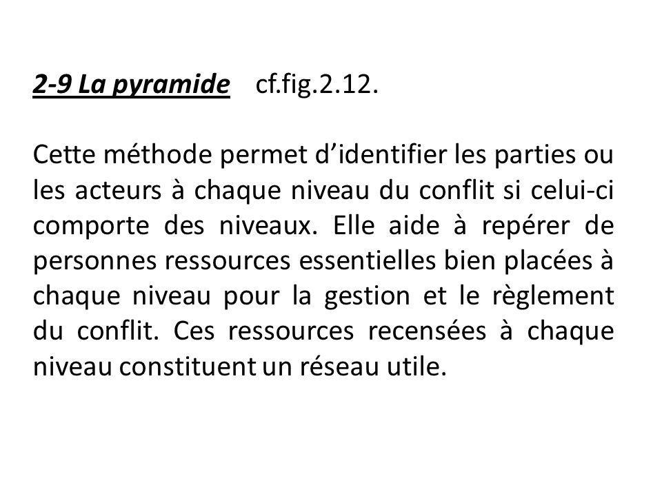 2-9 La pyramide cf.fig.2.12.