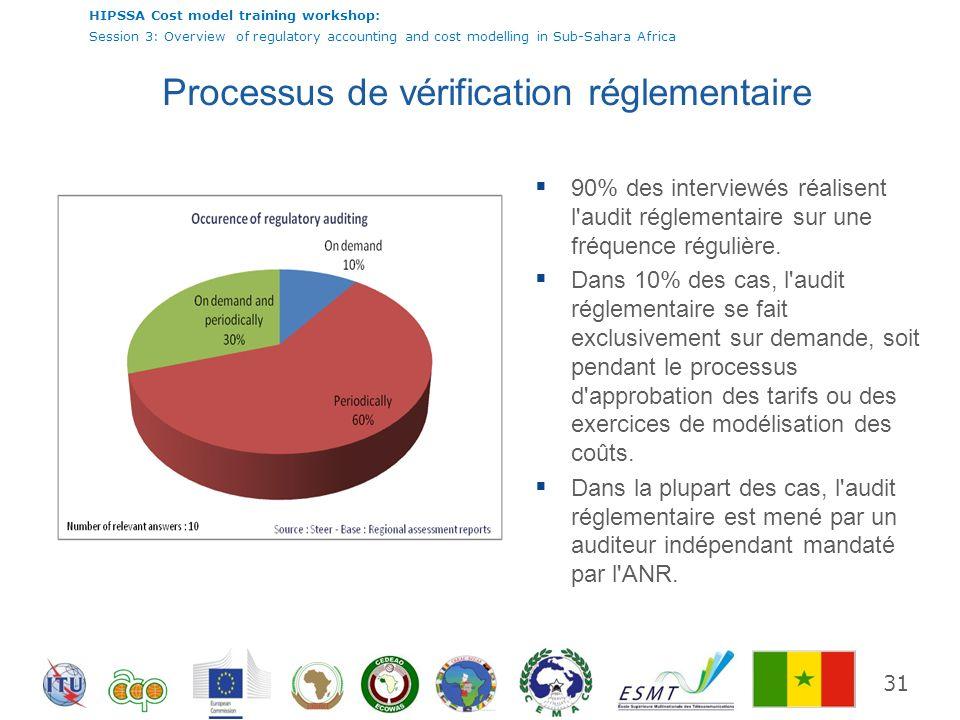 Processus de vérification réglementaire