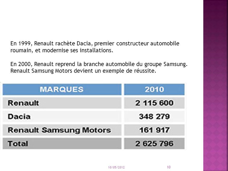 En 1999, Renault rachète Dacia, premier constructeur automobile roumain, et modernise ses installations.