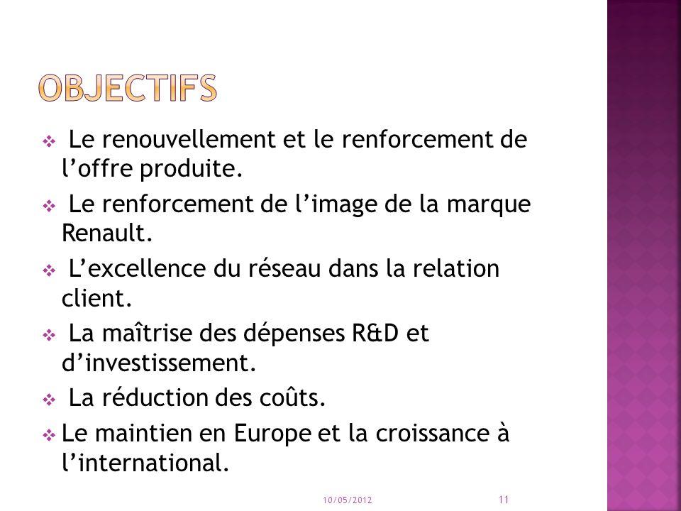 Objectifs Le renouvellement et le renforcement de l'offre produite.