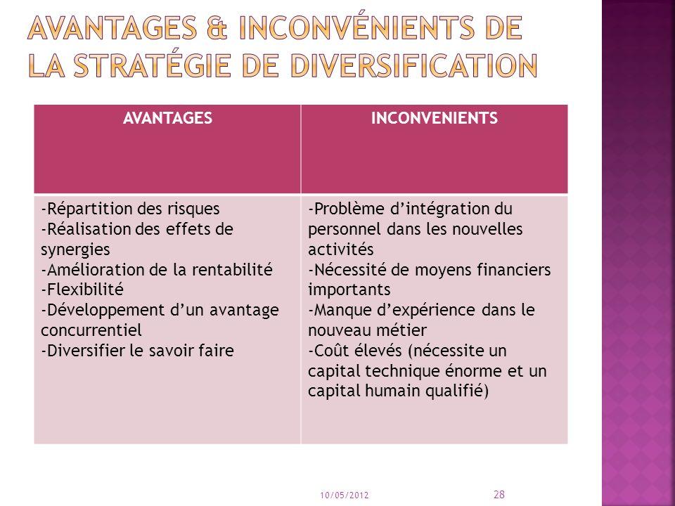 Avantages & inconvénients de la stratégie de diversification