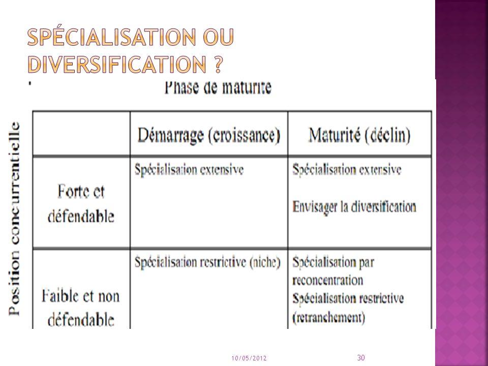 Spécialisation ou diversification