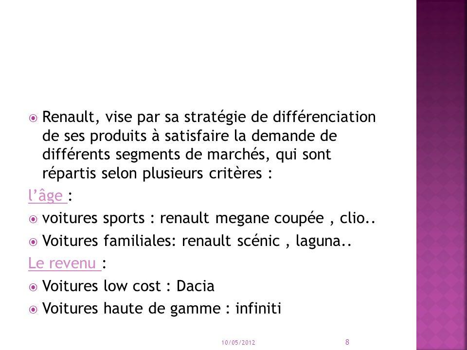 voitures sports : renault megane coupée , clio..