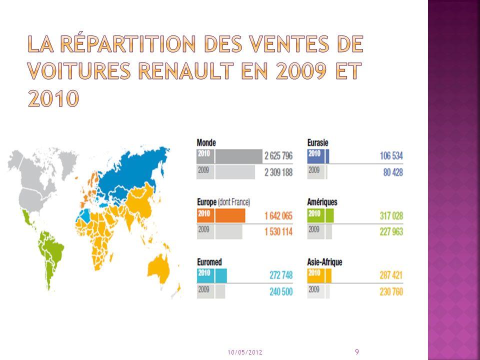 La répartition des ventes de voitures Renault en 2009 et 2010