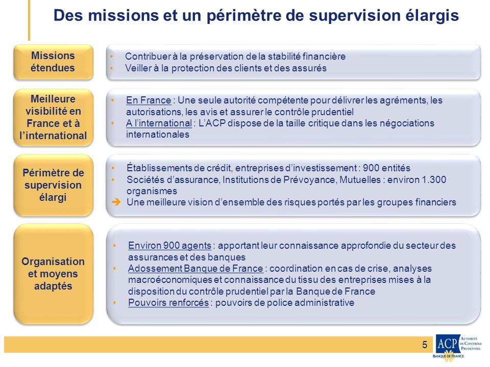 Des missions et un périmètre de supervision élargis