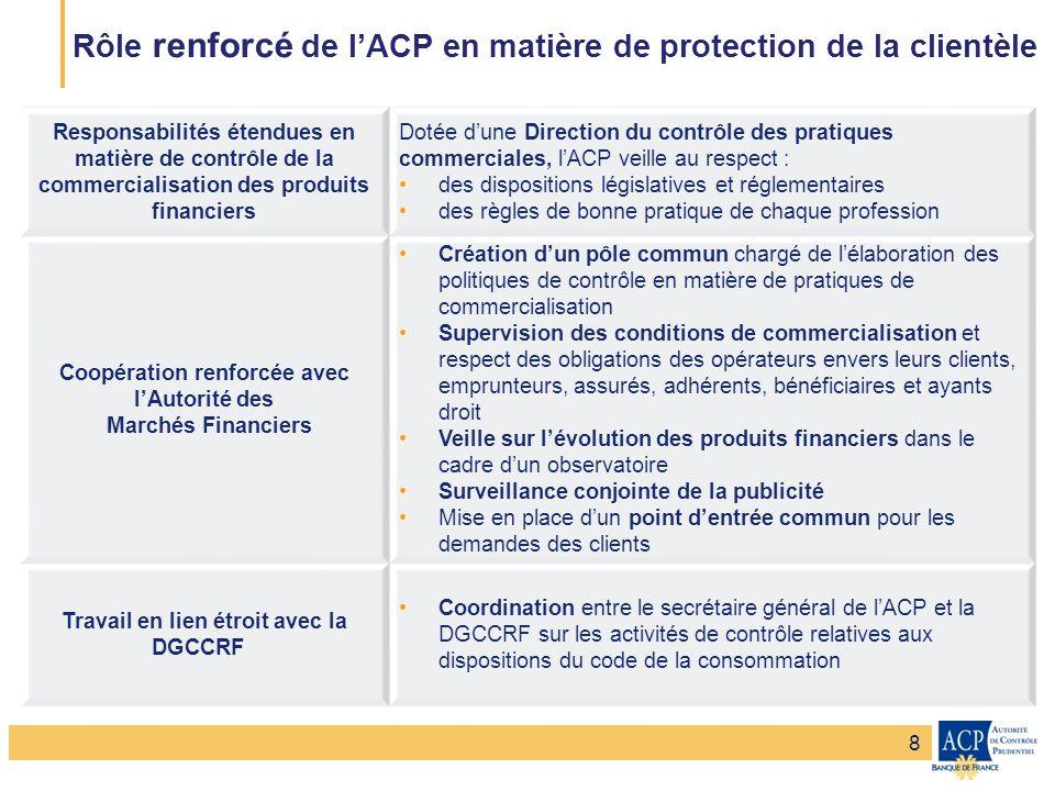 Rôle renforcé de l'ACP en matière de protection de la clientèle