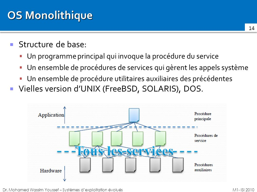 OS Monolithique Structure de base: