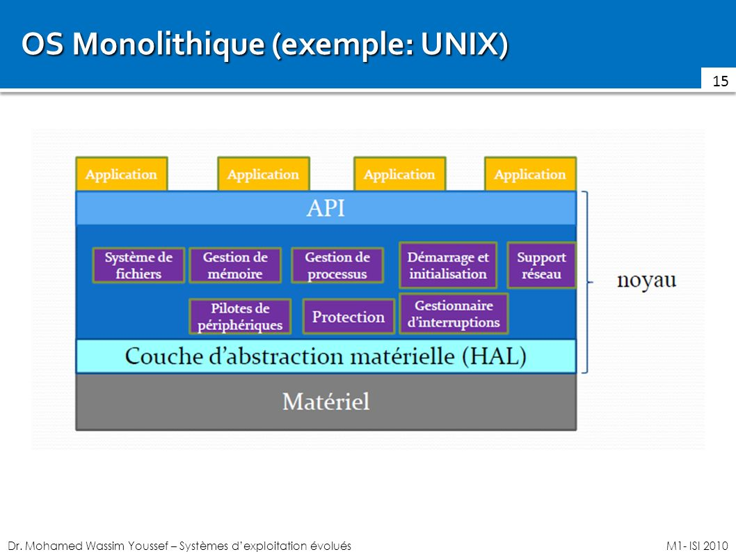 OS Monolithique (exemple: UNIX)