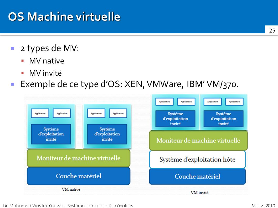 OS Machine virtuelle 2 types de MV: