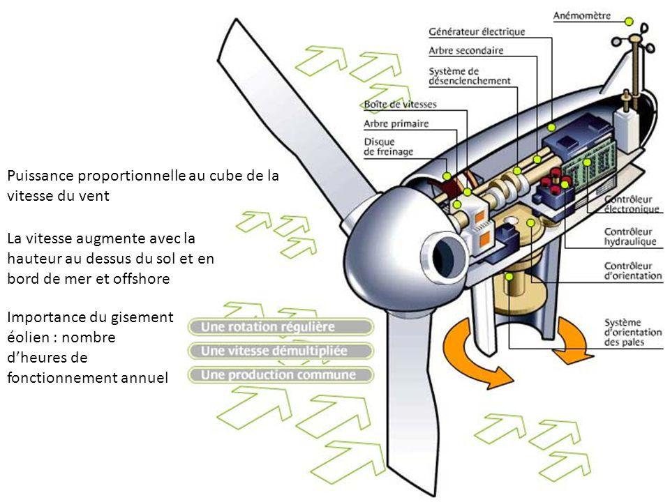 L éolien Puissance proportionnelle au cube de la vitesse du vent