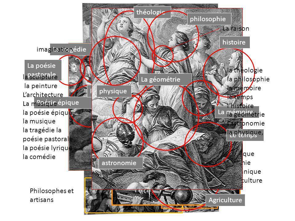 théologie La vérité est au dessus de tout. philosophie. La raison. La comédie. histoire. imagination.