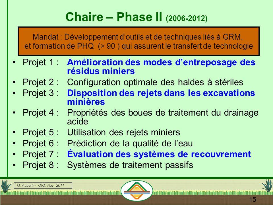 Mandat : Développement d'outils et de techniques liés à GRM,