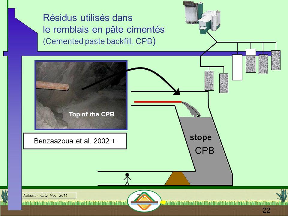 Résidus utilisés dans le remblais en pâte cimentés (Cemented paste backfill, CPB)