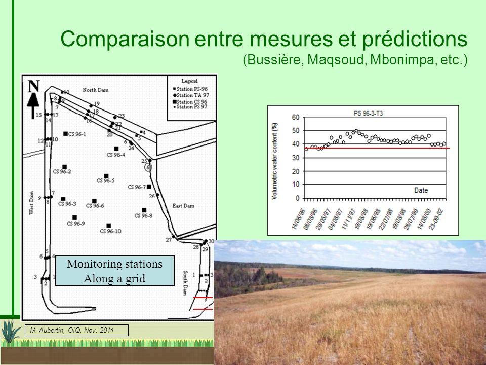 Comparaison entre mesures et prédictions (Bussière, Maqsoud, Mbonimpa, etc.)