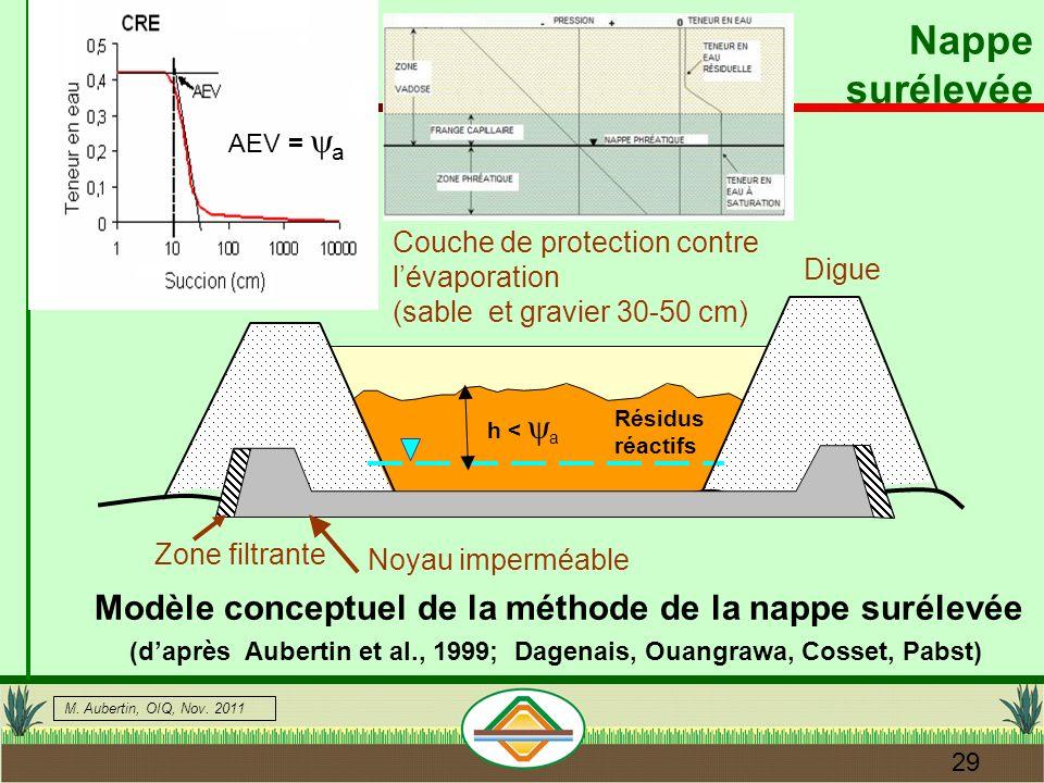 Nappe surélevée Modèle conceptuel de la méthode de la nappe surélevée