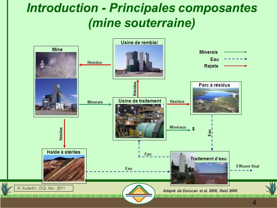 Introduction - Principales composantes (mine souterraine)